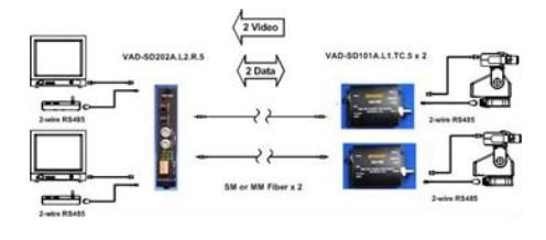 2芯光纤分别接收2个不同现场端之1路视频+1路双向rs485数据 光电转换